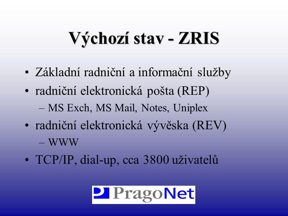 Výchozí stav - ZRIS Základní radniční a informační služby