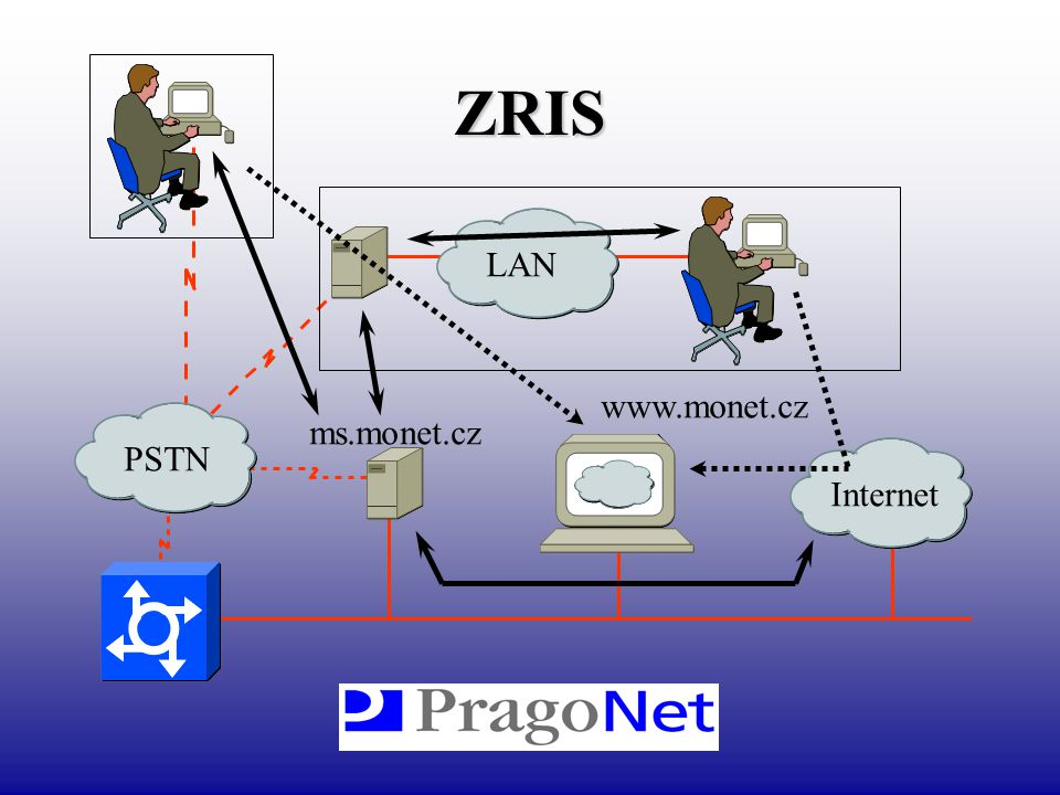 ZRIS LAN   PSTN ms.monet.cz Internet
