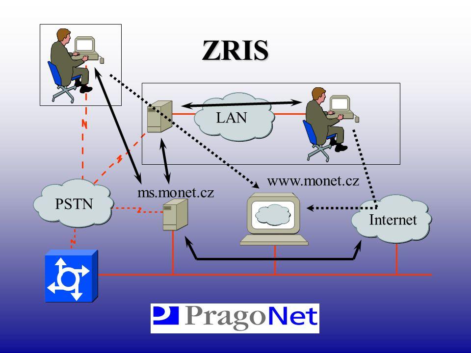 ZRIS LAN www.monet.cz PSTN ms.monet.cz Internet