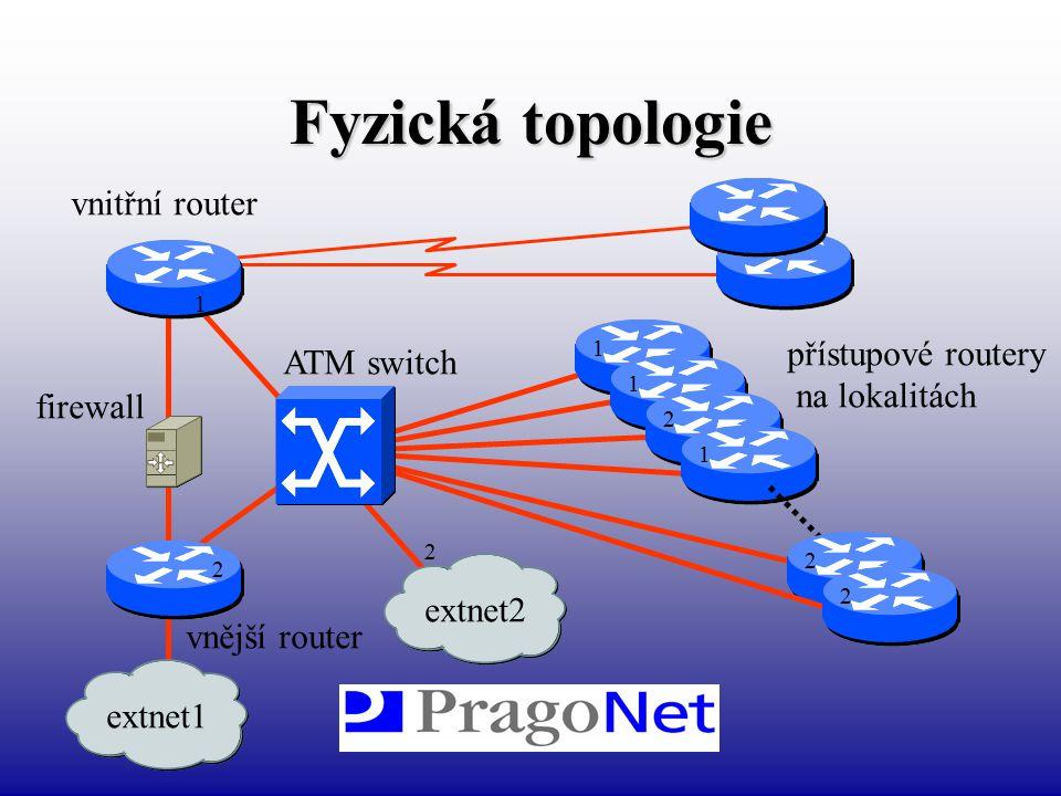 Fyzická topologie vnitřní router přístupové routery ATM switch