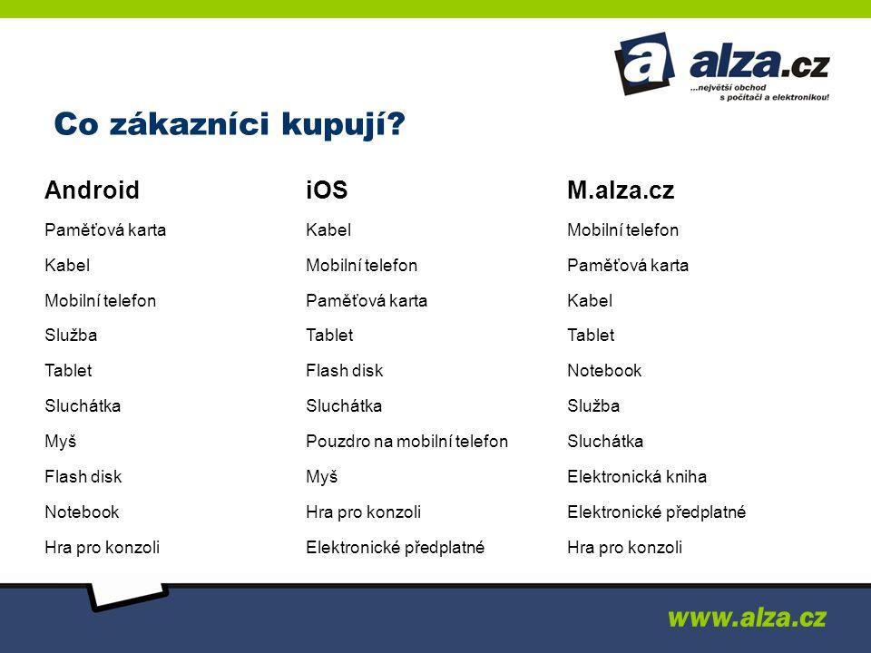 Co zákazníci kupují www.alza.cz Android iOS M.alza.cz Paměťová karta