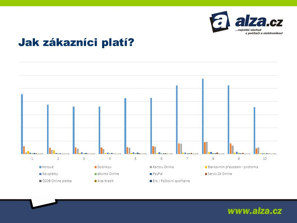 Jak zákazníci platí www.alza.cz