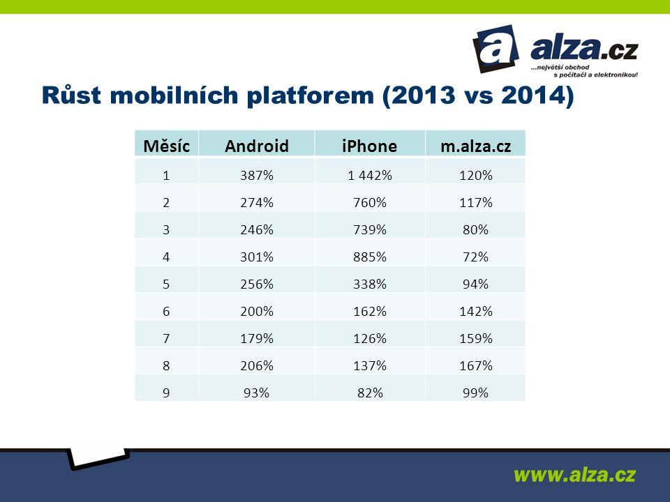 Růst mobilních platforem (2013 vs 2014)