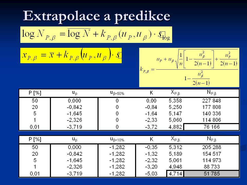 Extrapolace a predikce