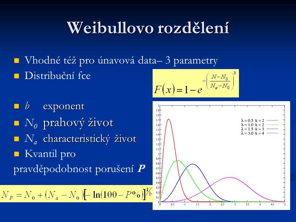 Weibullovo rozdělení Vhodné též pro únavová data– 3 parametry
