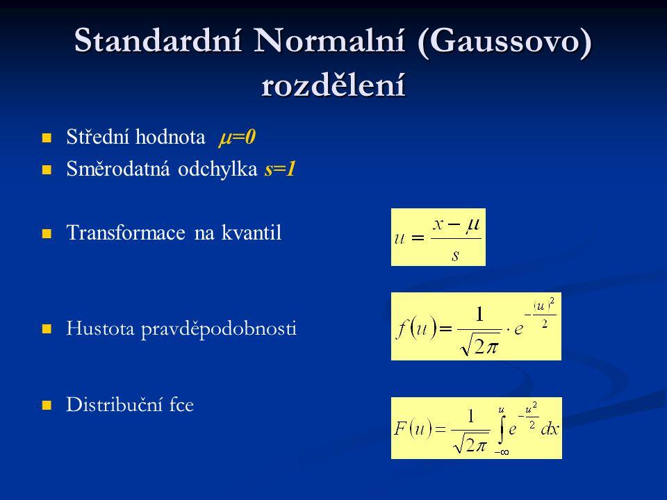 Standardní Normalní (Gaussovo) rozdělení