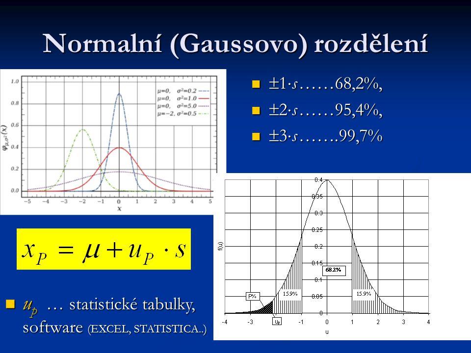 Normalní (Gaussovo) rozdělení
