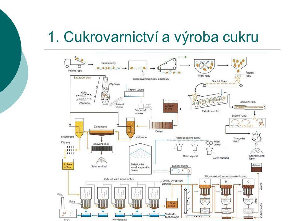 1. Cukrovarnictví a výroba cukru