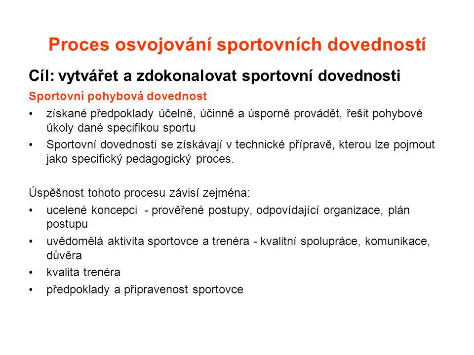 Proces osvojování sportovních dovedností