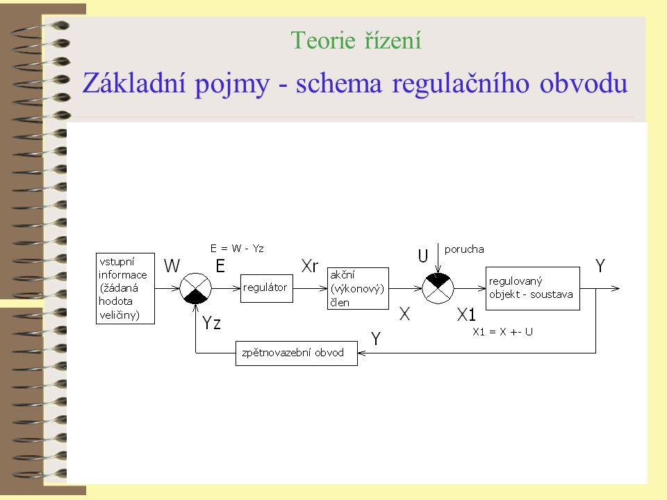 Základní pojmy - schema regulačního obvodu
