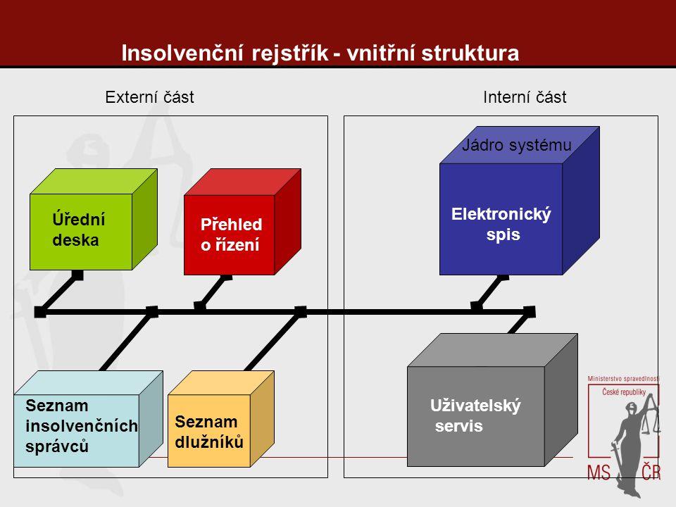Insolvenční rejstřík - vnitřní struktura