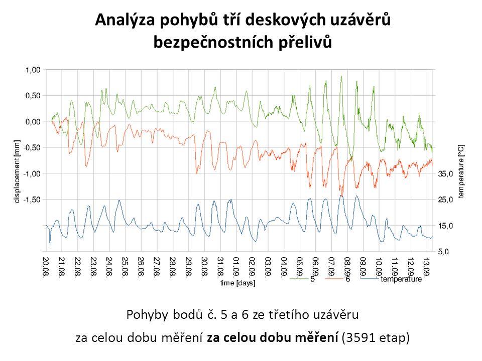 Analýza pohybů tří deskových uzávěrů bezpečnostních přelivů