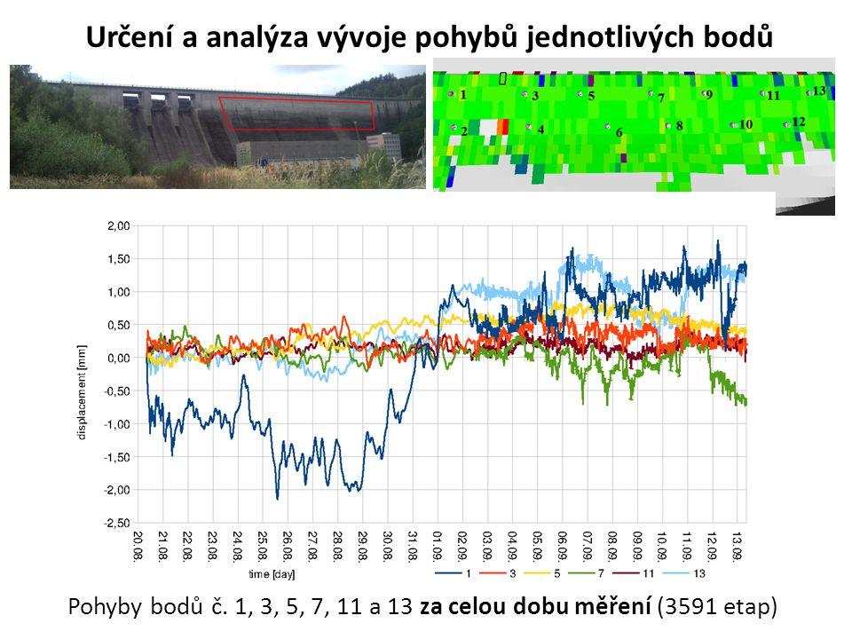 Určení a analýza vývoje pohybů jednotlivých bodů