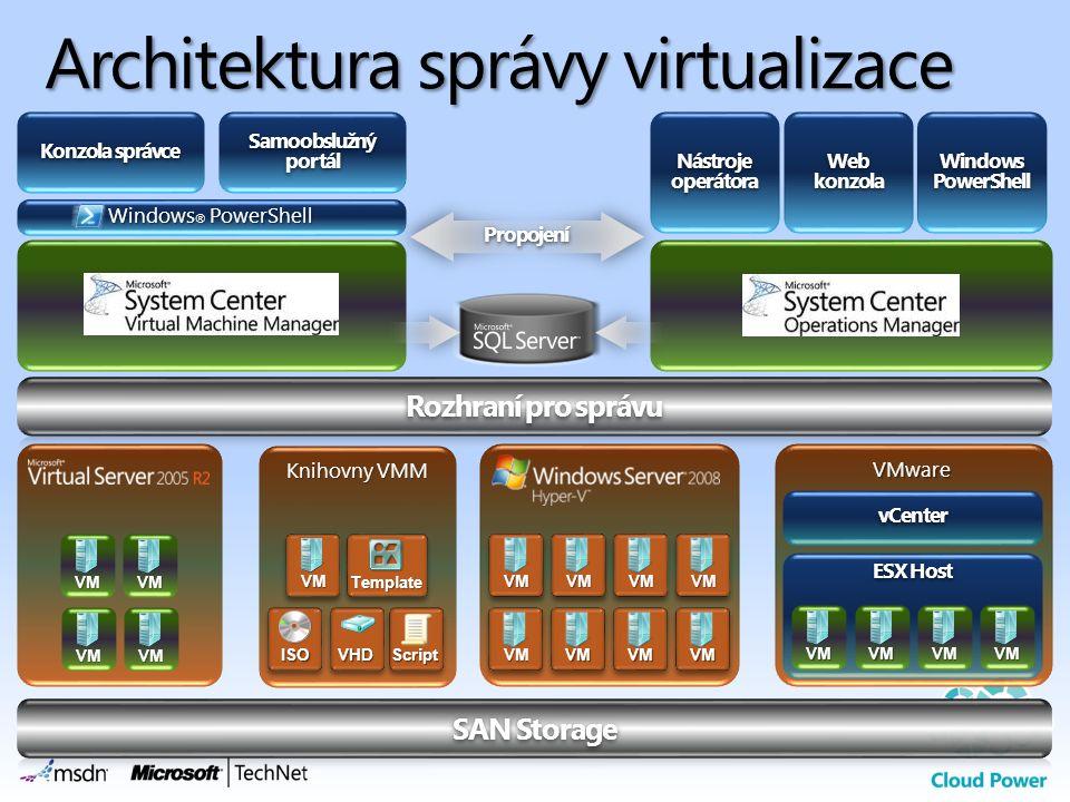 Architektura správy virtualizace
