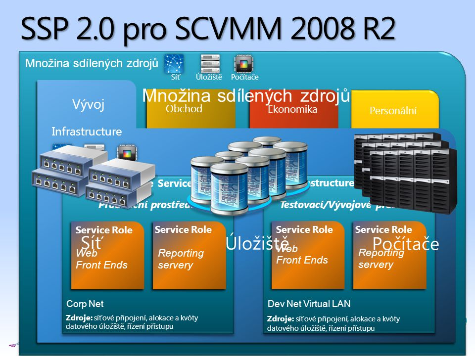 SSP 2.0 pro SCVMM 2008 R2 Množina sdílených zdrojů Síť Úložiště