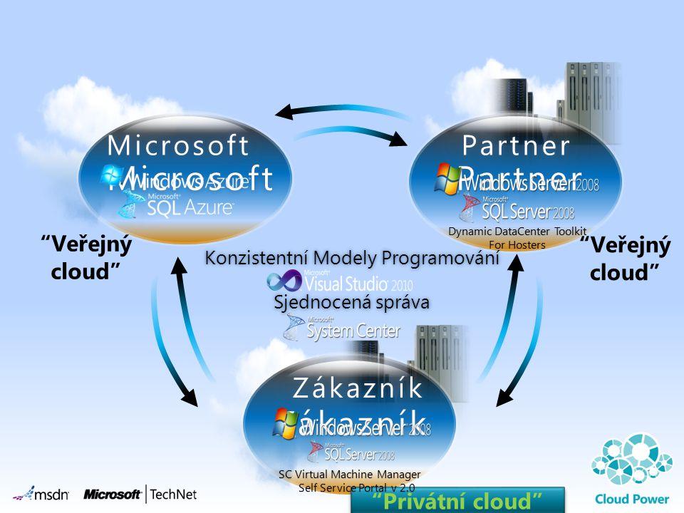 Partner Microsoft Zákazník Partner Microsoft Zákazník Veřejný cloud