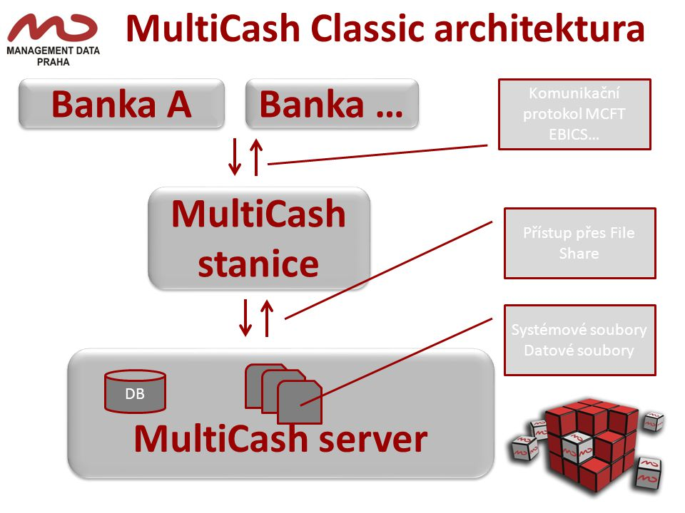 MultiCash Classic architektura