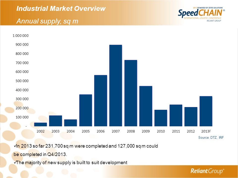 Industrial Market Overview Annual supply, sq m
