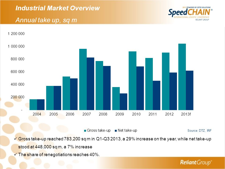 Industrial Market Overview Annual take up, sq m