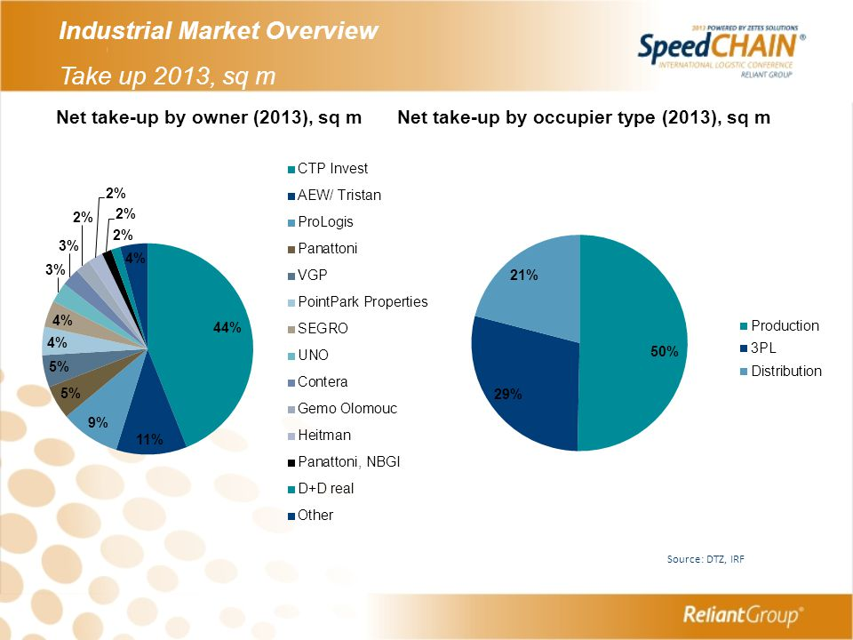 Industrial Market Overview Take up 2013, sq m