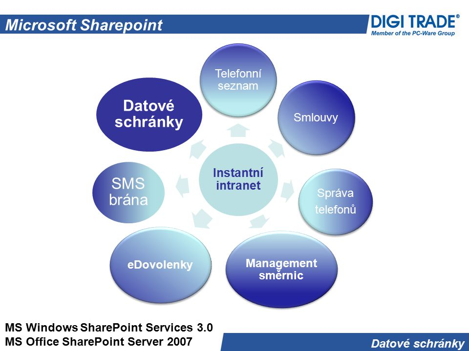 Microsoft Sharepoint Datové schránky SMS brána Telefonní seznam