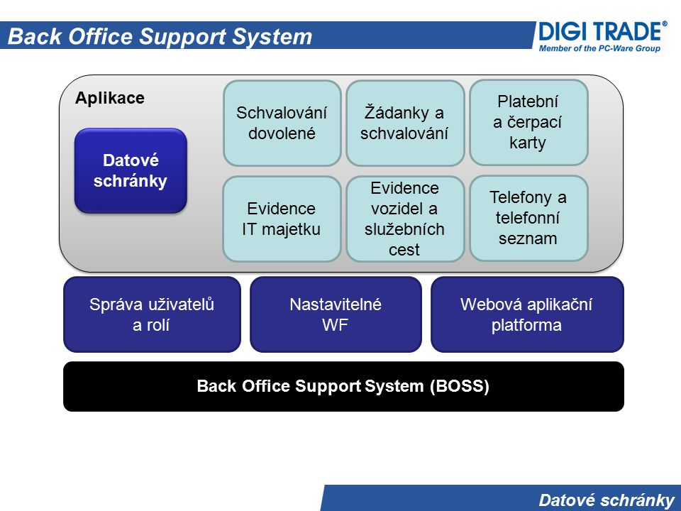 Back Office Support System