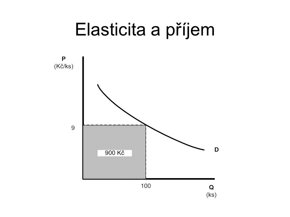 Elasticita a příjem