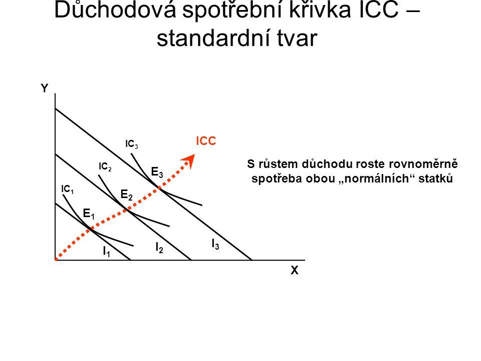 Důchodová spotřební křivka ICC – standardní tvar