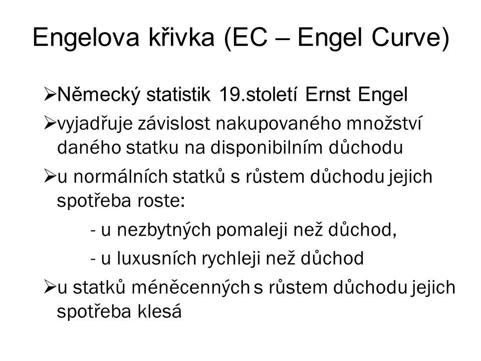 Engelova křivka (EC – Engel Curve)
