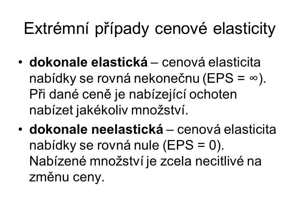 Extrémní případy cenové elasticity
