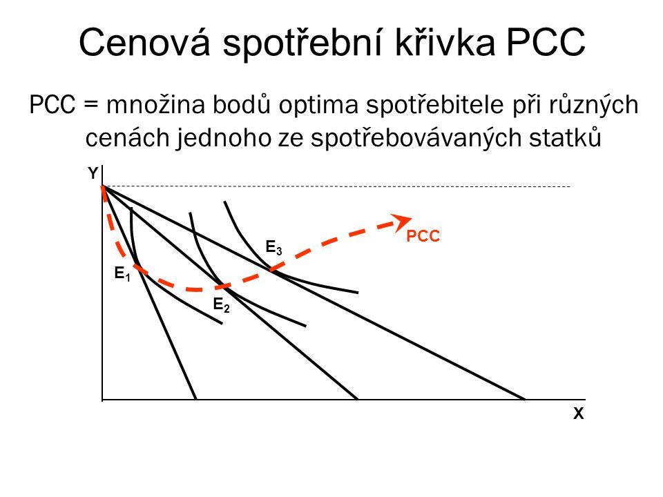 Cenová spotřební křivka PCC