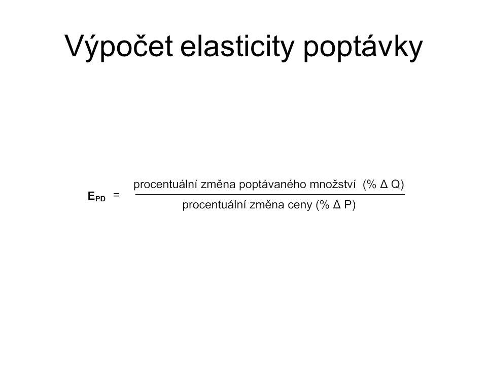 Výpočet elasticity poptávky