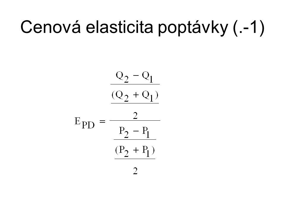 Cenová elasticita poptávky (.-1)