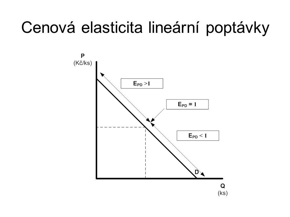 Cenová elasticita lineární poptávky