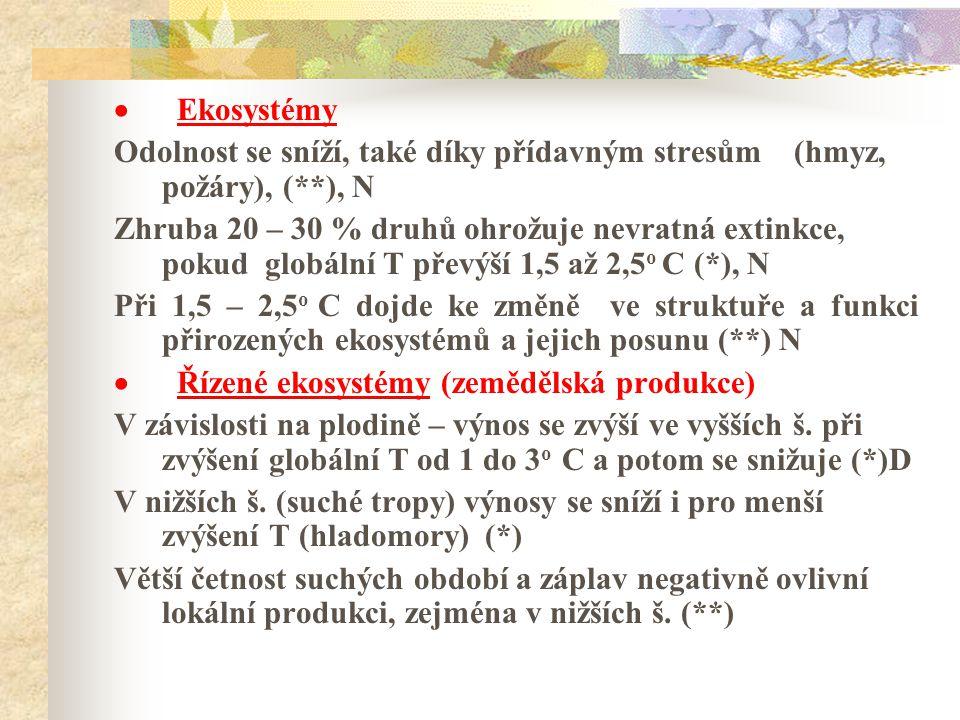 · Ekosystémy Odolnost se sníží, také díky přídavným stresům (hmyz, požáry), (**), N.