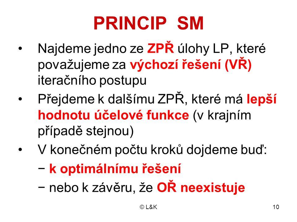 PRINCIP SM Najdeme jedno ze ZPŘ úlohy LP, které považujeme za výchozí řešení (VŘ) iteračního postupu.