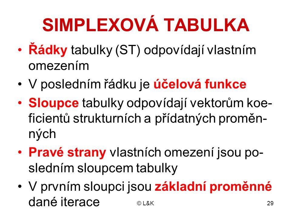 SIMPLEXOVÁ TABULKA Řádky tabulky (ST) odpovídají vlastním omezením