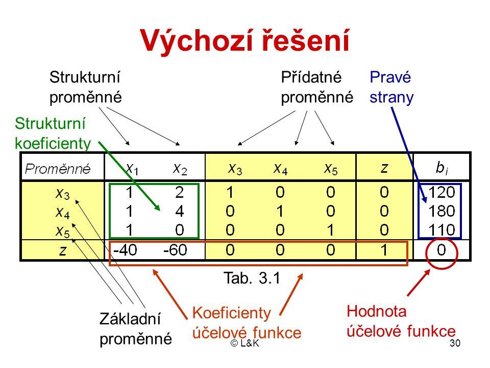 Výchozí řešení Strukturní proměnné Přídatné proměnné Pravé strany