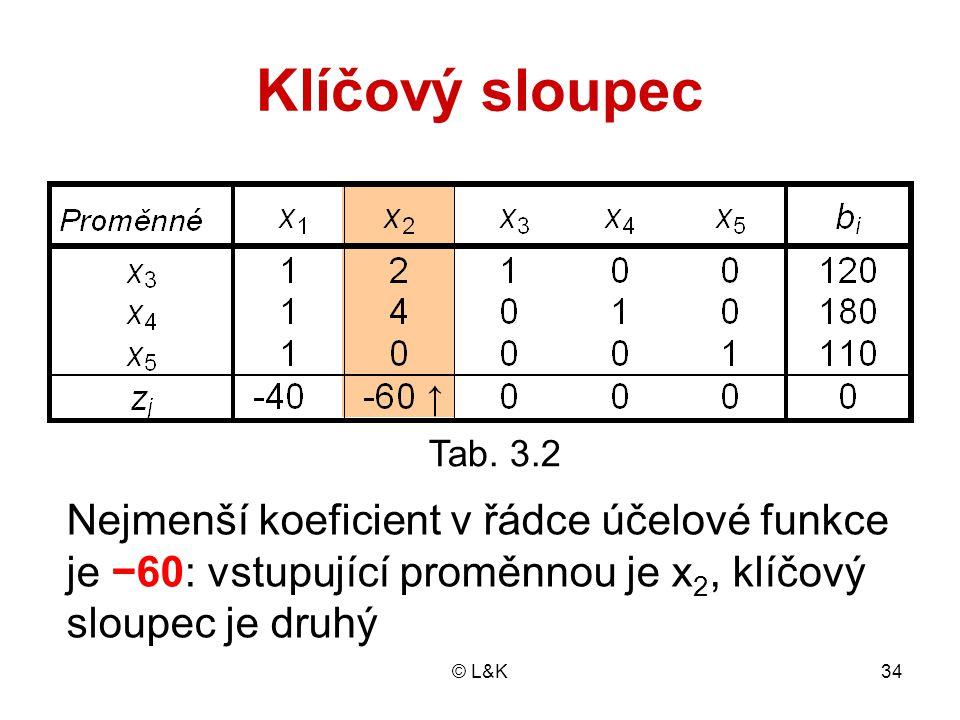 Klíčový sloupec Tab. 3.2. Nejmenší koeficient v řádce účelové funkce je −60: vstupující proměnnou je x2, klíčový sloupec je druhý.