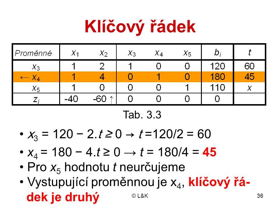 Klíčový řádek x3 = 120 − 2.t ≥ 0 → t =120/2 = 60