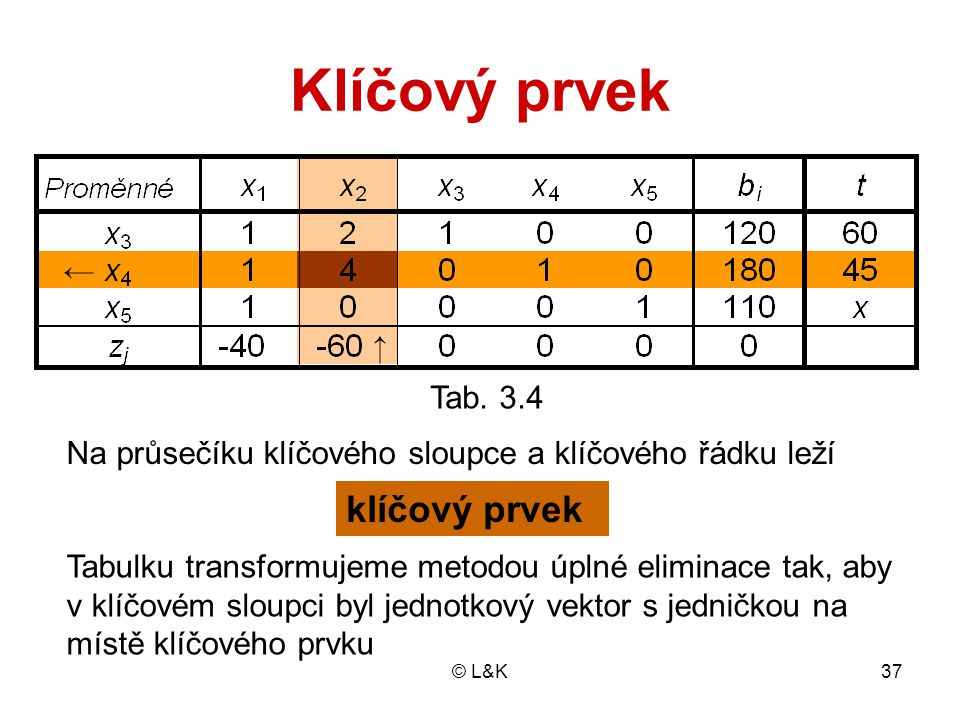 Klíčový prvek klíčový prvek Tab. 3.4