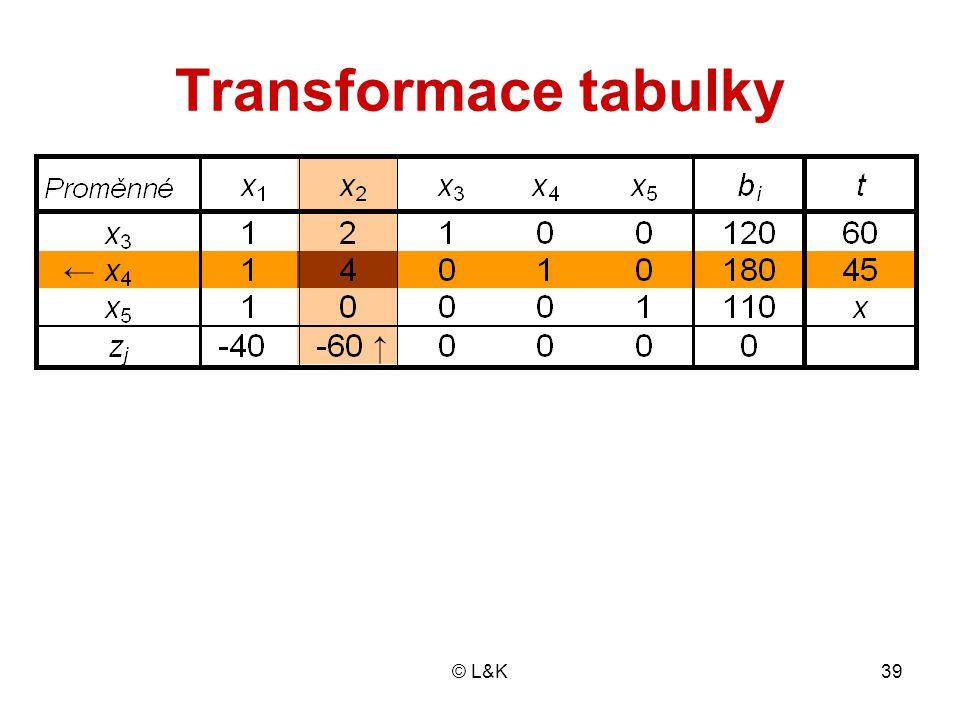Transformace tabulky x  1/2 - 30 1/4 45 110 z 25 15 2700 (+60) (-2)