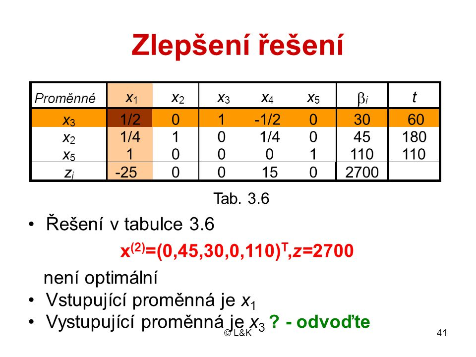 Zlepšení řešení Řešení v tabulce 3.6 x(2)=(0,45,30,0,110)T,z=2700