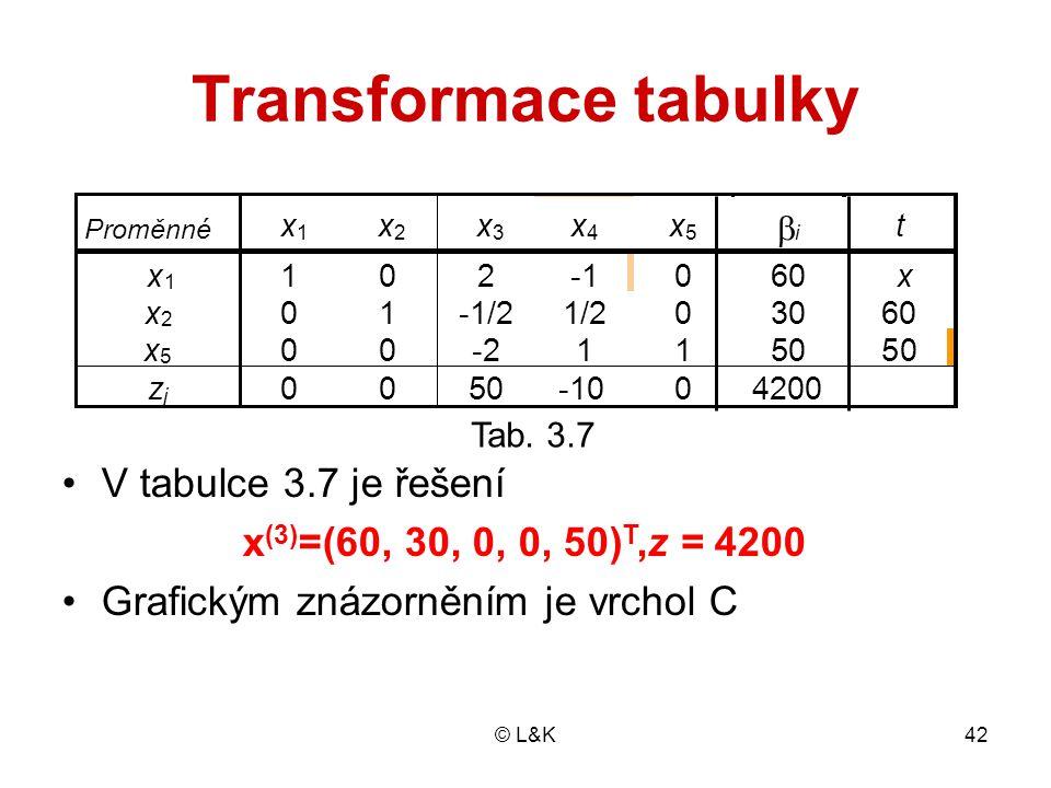 Transformace tabulky V tabulce 3.7 je řešení