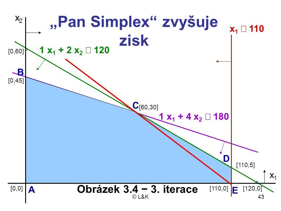 """""""Pan Simplex zvyšuje zisk"""
