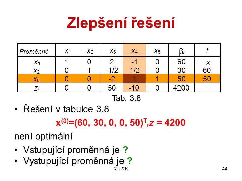 Zlepšení řešení Řešení v tabulce 3.8 x(3)=(60, 30, 0, 0, 50)T,z = 4200