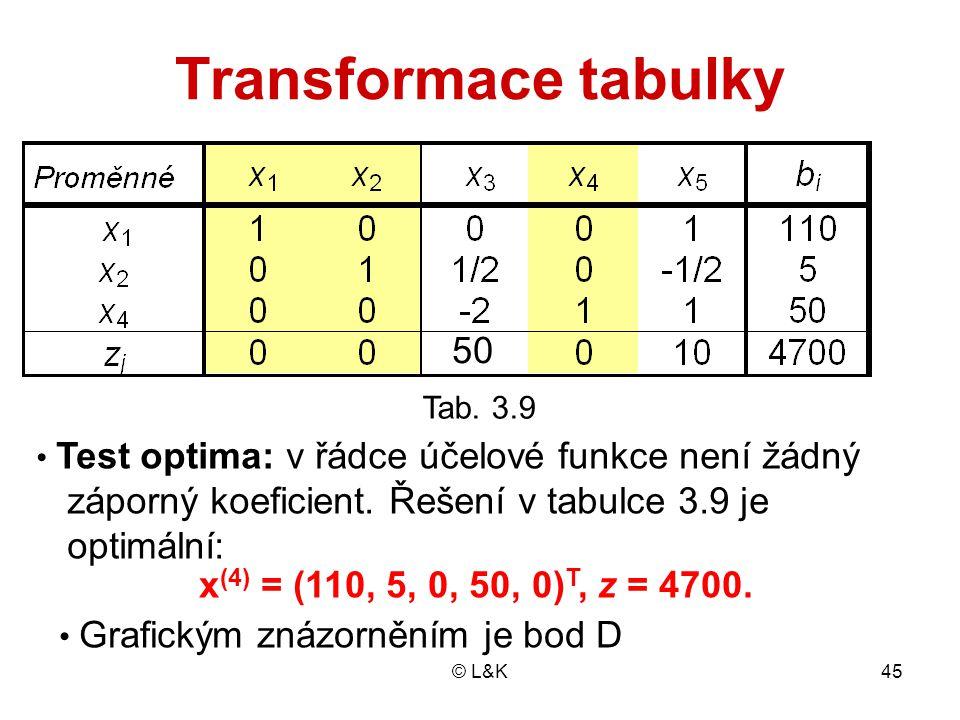 Transformace tabulky 50 záporný koeficient. Řešení v tabulce 3.9 je