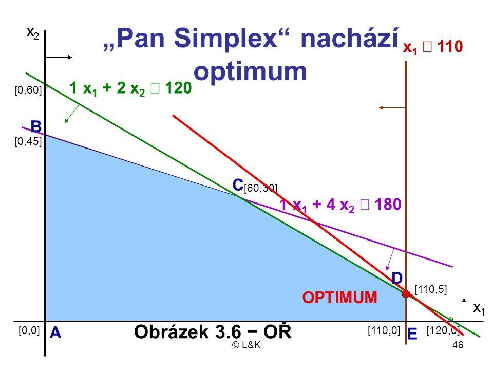 """Pan Simplex nachází optimum"