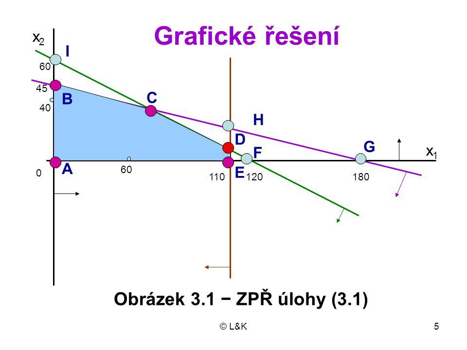 Grafické řešení Obrázek 3.1 − ZPŘ úlohy (3.1) x2 I B C H D G x1 F A E