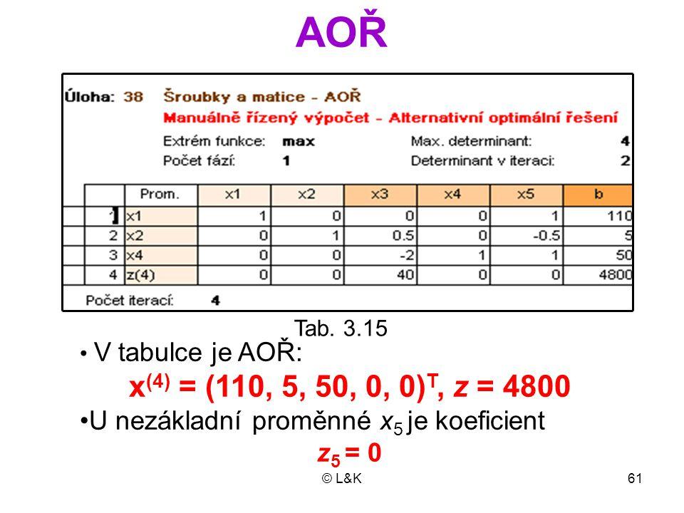 AOŘ Tab. 3.15. V tabulce je AOŘ: x(4) = (110, 5, 50, 0, 0)T, z = 4800. U nezákladní proměnné x5 je koeficient.